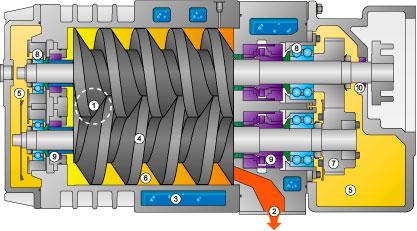 Dry running vacuum pumps - how it works